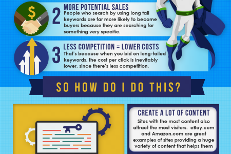 How to Leverage Long Tail in Your Marketing Infographic