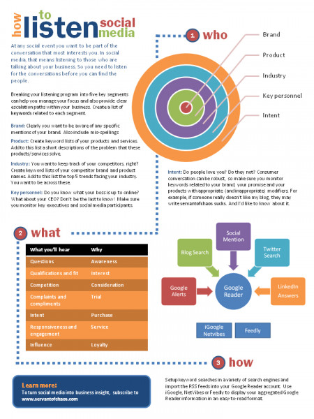 How to Listen Infographic