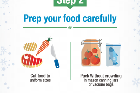 How to Load a Dishwasher-Safe Holiday Dinner Meal Infographic