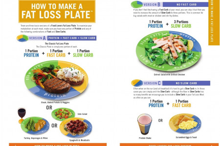 How to loose your weight 10 kg within 7days Infographic