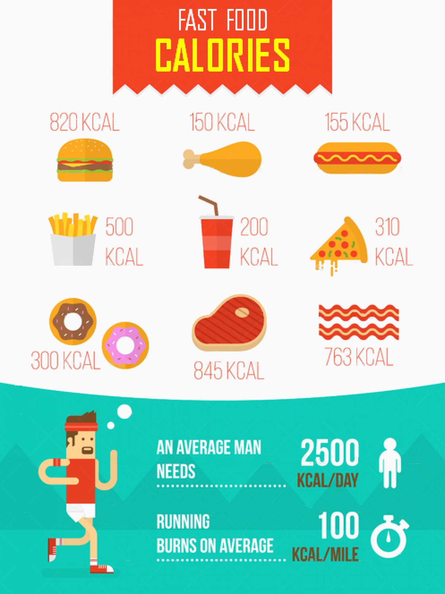 How to Lose Belly Fat for Men - The Calories in Your Favourite Foods! Infographic