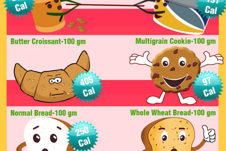 How to lose weight.. Infographic