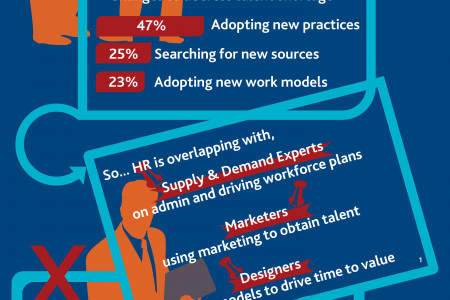 How To Lower Recruitment Costs When The Right Talent Is Hard To Find Infographic