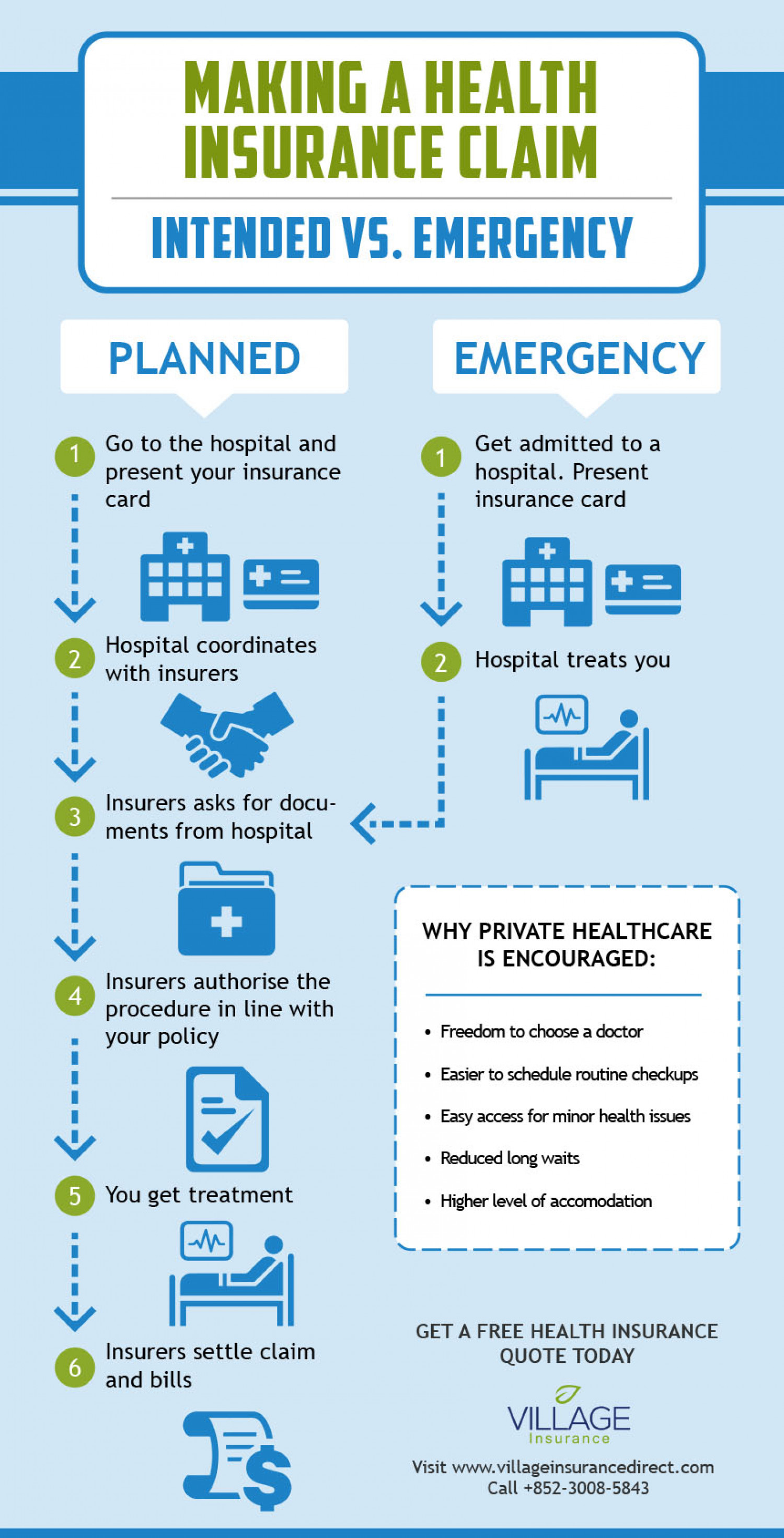 How to Make a Health Insurance Claim Infographic