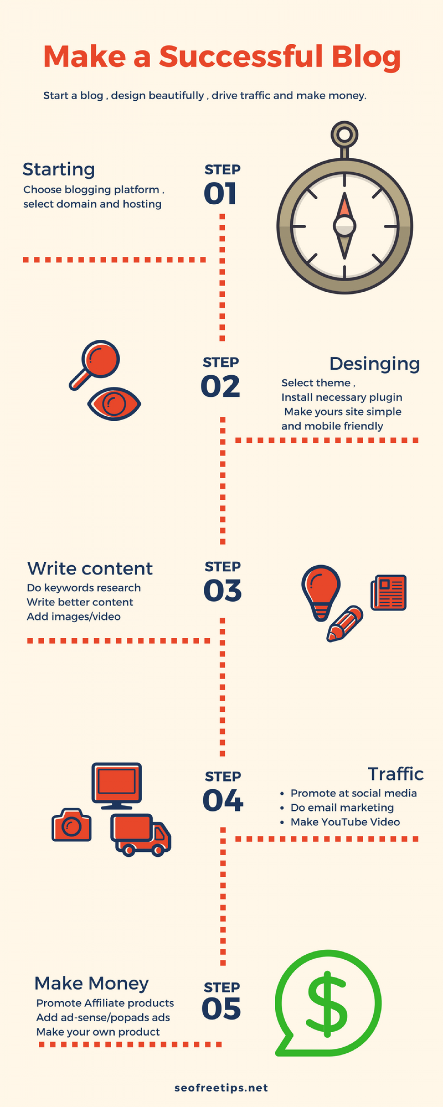 How to make a successful blog and start making money. via SEOFREETIPS Infographic