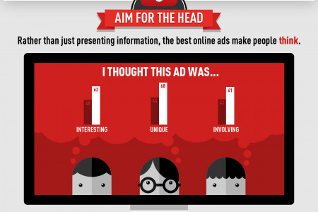 How To Make A YouTube Ad Infographic