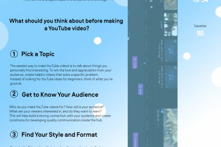 How to make a YouTube video  Infographic
