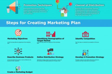 How To Make An Effective Marketing Plan For Small Business Infographic