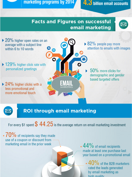 How to make email marketing successful? Infographic
