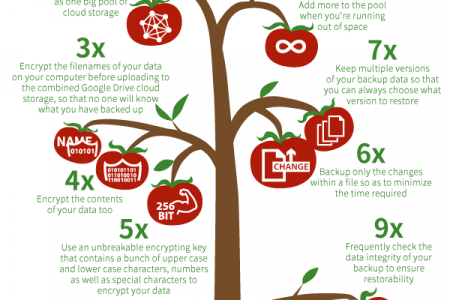 How to make Google Drive 10X better for backup Infographic