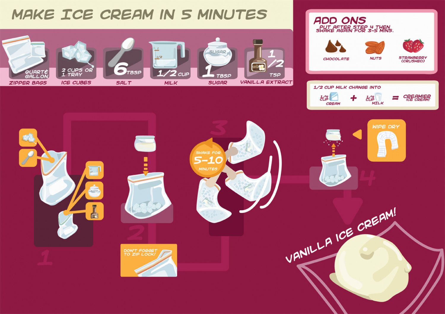 How to make ice cream in 5 minutes visual how to make ice cream in 5 minutes infographic ccuart Images