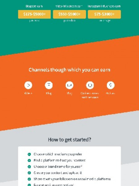 How To Make Money Online Infographic
