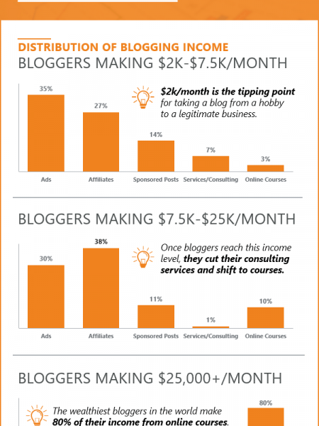 How to Make Money Blogging Infographic
