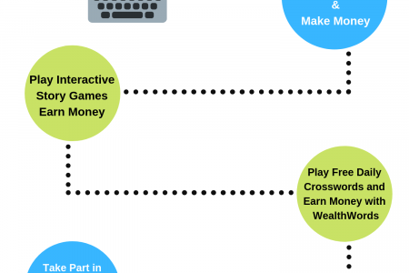 HOW TO MAKE MONEY BY PLAYING WEALTHWORDS GAMES ONLINE? Infographic