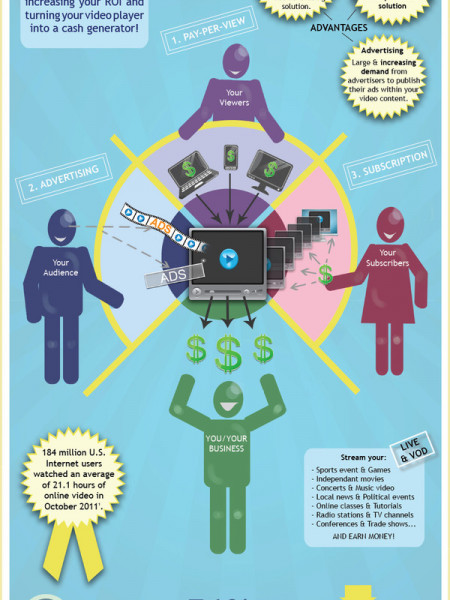 How To Make Money Online With Your Video Infographic
