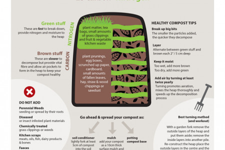 How to Make Organic Compost Infographic