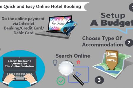 How to Make Quick and Easy Online Hotel Booking Infographic