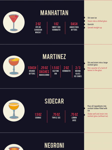How to Make The Most Important Cocktails for Men Infographic