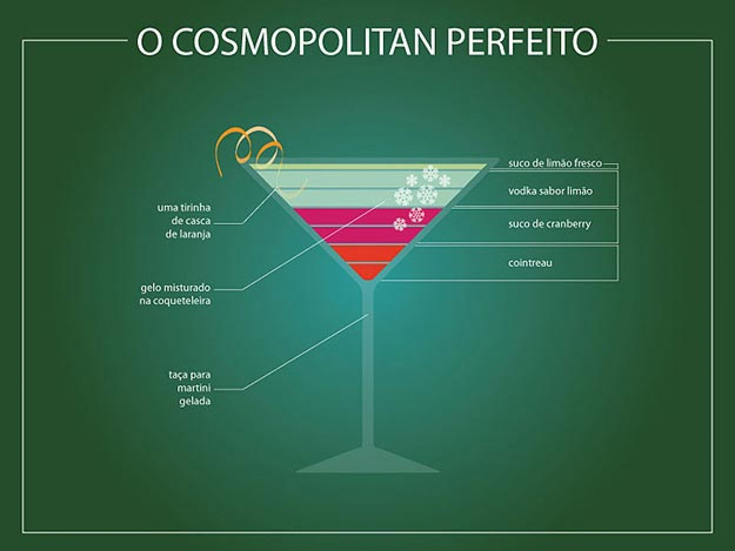 How To Make The Perfect Cosmopolitan  Infographic