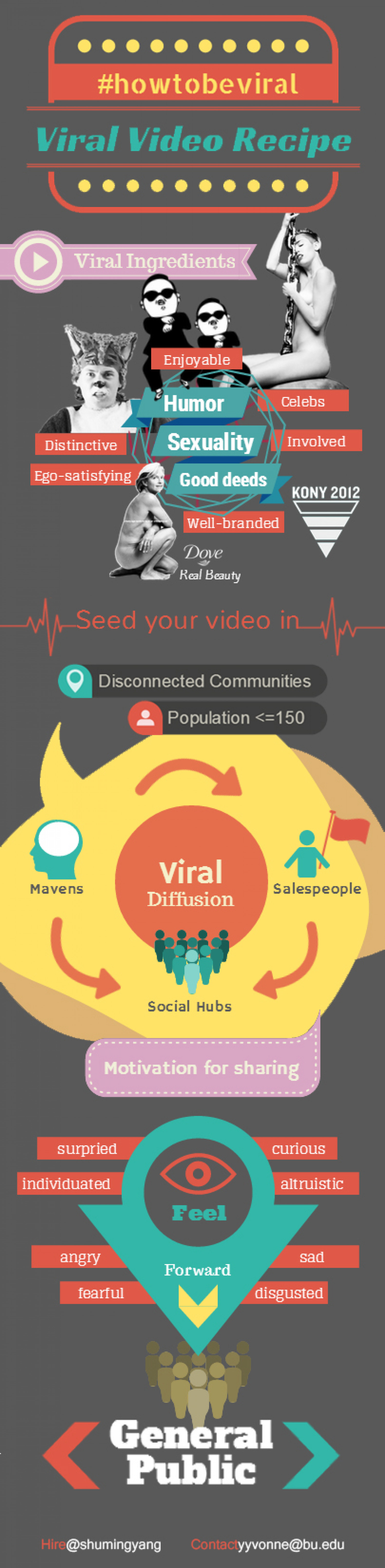 How to Make Viral Videos Infographic
