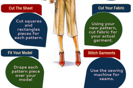 How To Make Your Own Dress Making Patterns Infographic