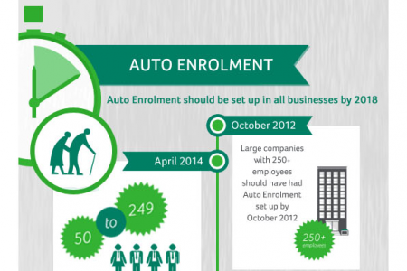 How to Manage RTI & Auto Enrolment  Infographic