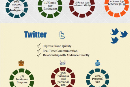 how to market your blog that increase website traffic Infographic
