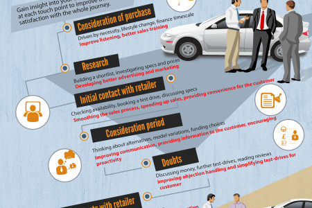 How to Measure the Automotive Customer Journey Infographic