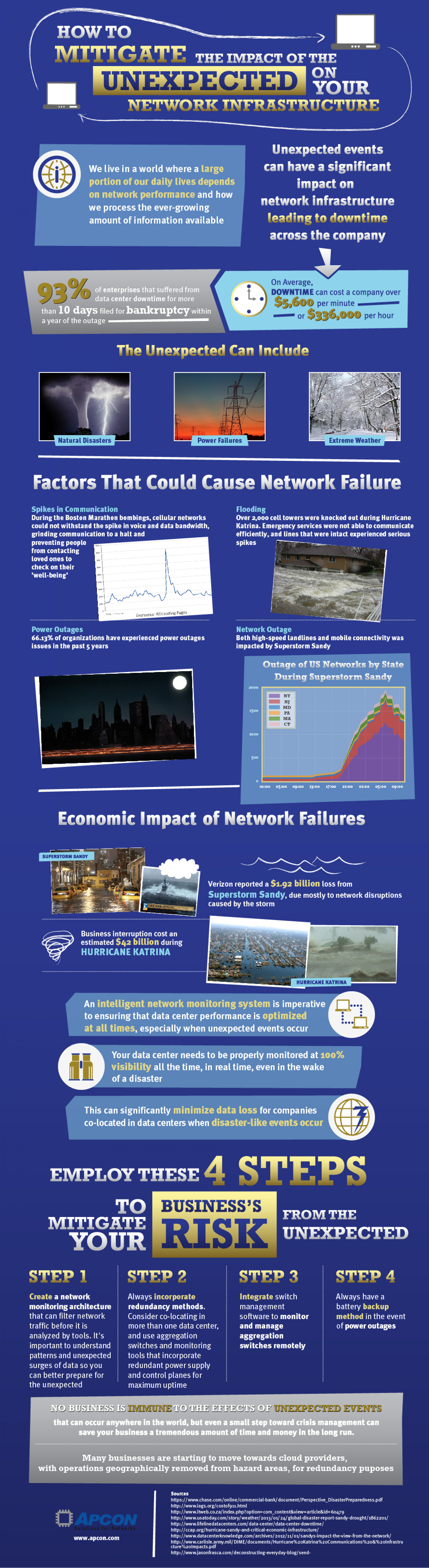 How to Mitigate the Impact of the Unexpected on your Network Infrastructure Infographic