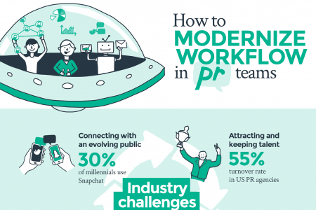 How to modernize PR team workflow Infographic
