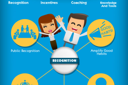 How to Motivate Sales People Infographic