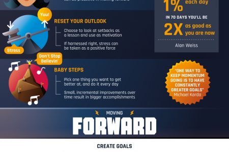 How To Move Forward After a Setback Infographic