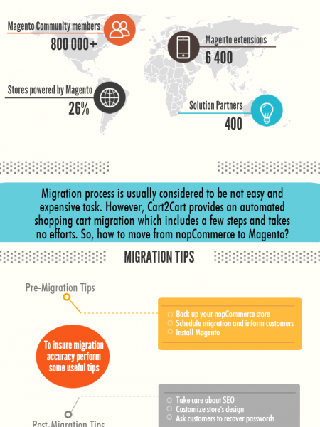 How to Move from nopCommerce to Magento with Cart2Cart Infographic