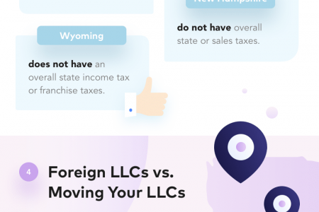 How to Move Your Business to Another State Infographic