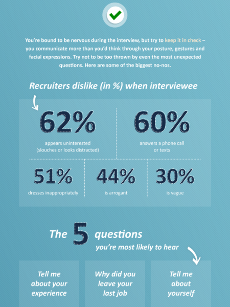 How to nail the interview Infographic