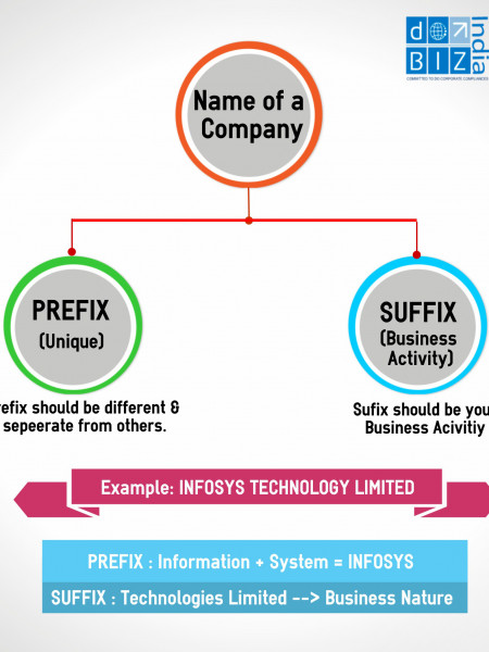 How to Name your Company Infographic