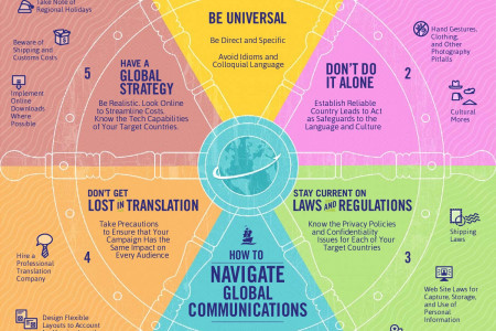 How to Navigate Global Communications Infographic