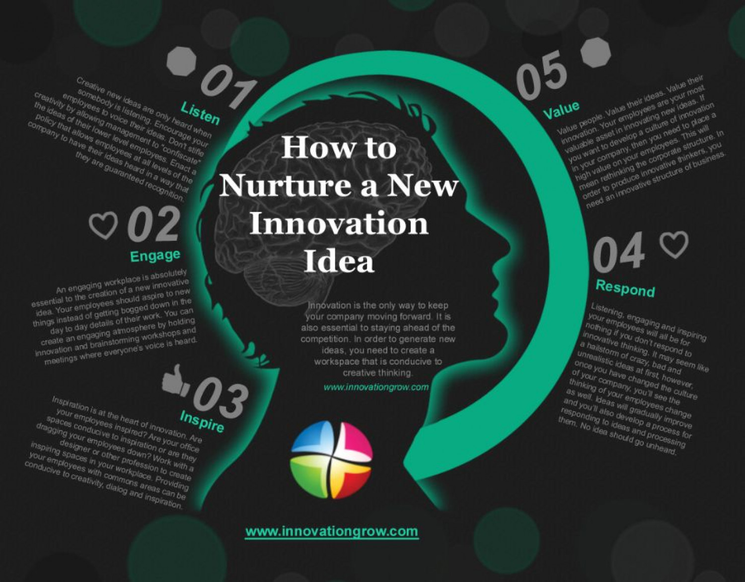 How to Nurture a New Innovation Idea Infographic