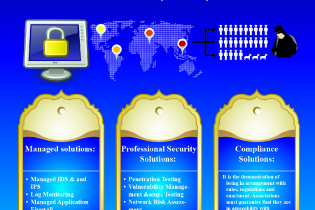 How to obtain Information Security Infographic