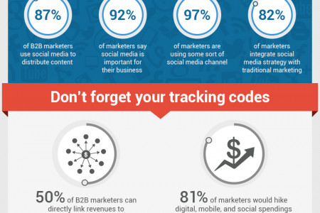 How to Optimize Content for Conversions | Position2 Infographic