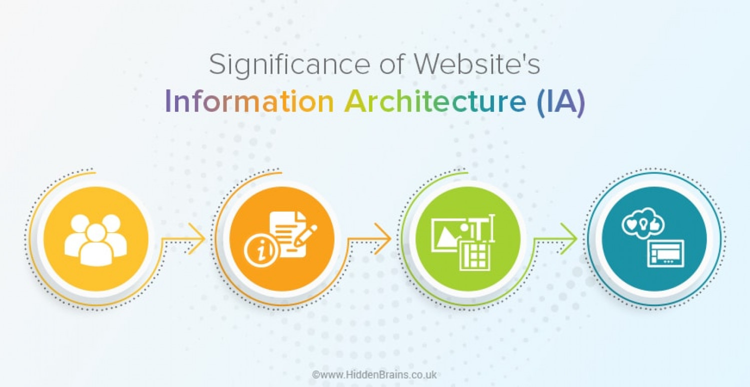 How to Optimize UX of Website with Information Architecture? Infographic