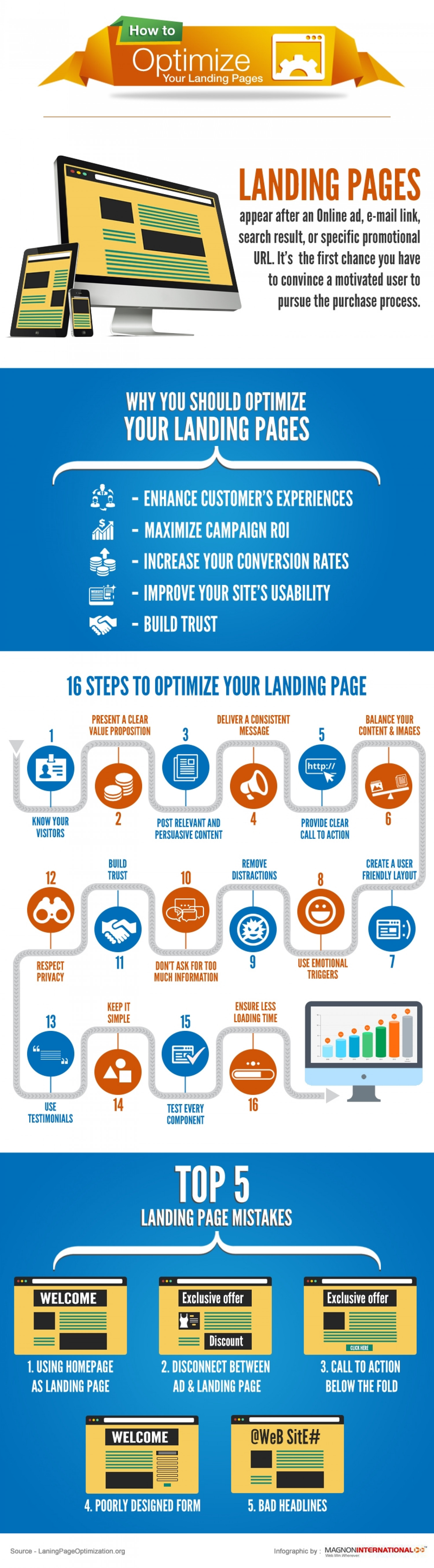 How to optimize your landing page? Infographic