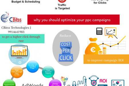 How to optimize your PPC campaigns Infographic