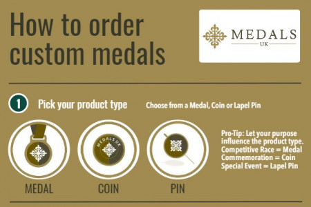 How To Order Custom Medals Infographic