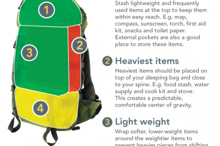 How To Pack Your Bushcraft Gear Into A Rucksack Infographic