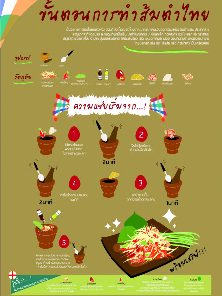 Thai Papaya Salad Recipe Infographic