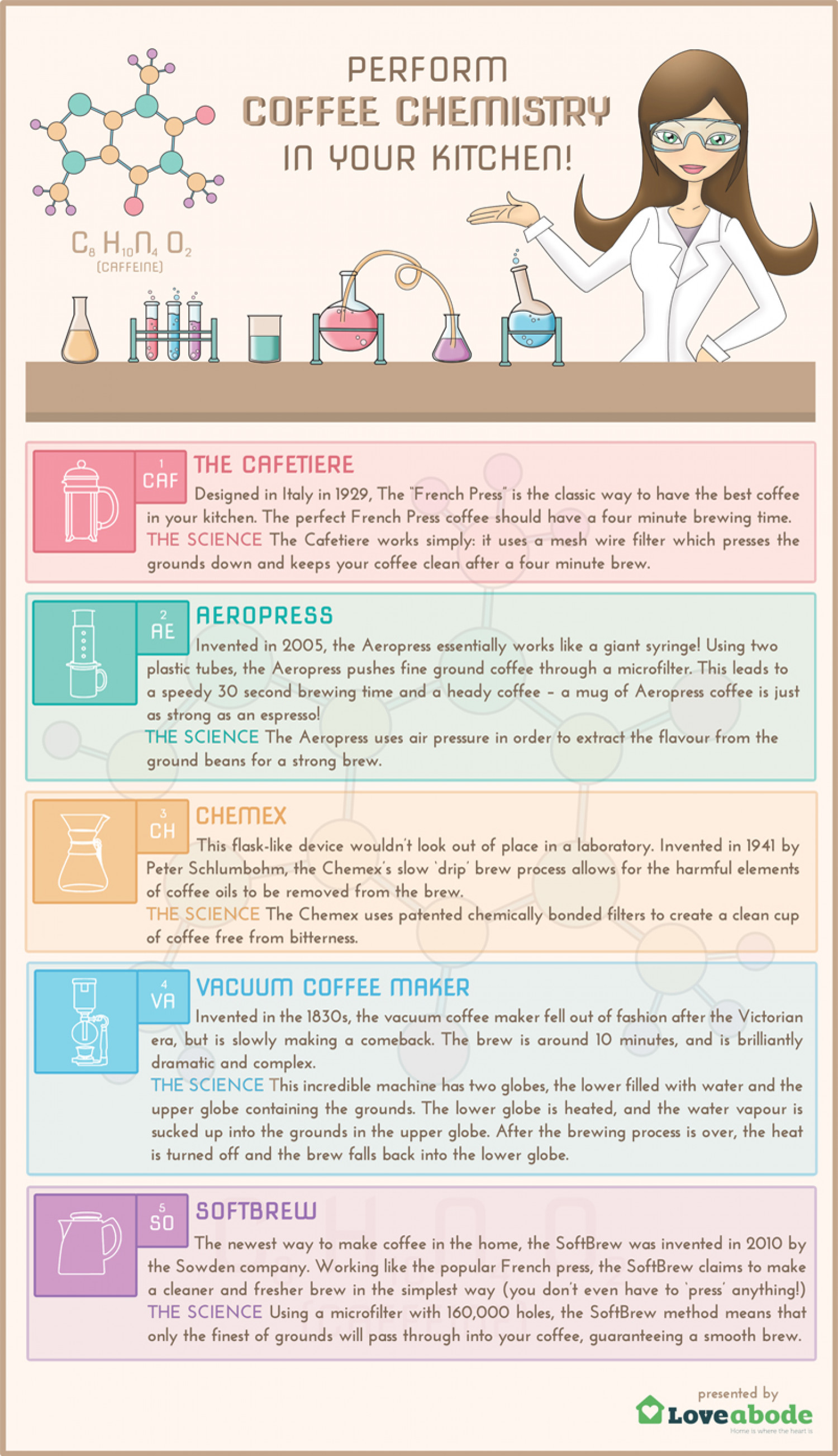 How to Perform Coffee Chemistry in Your Kitchen Infographic