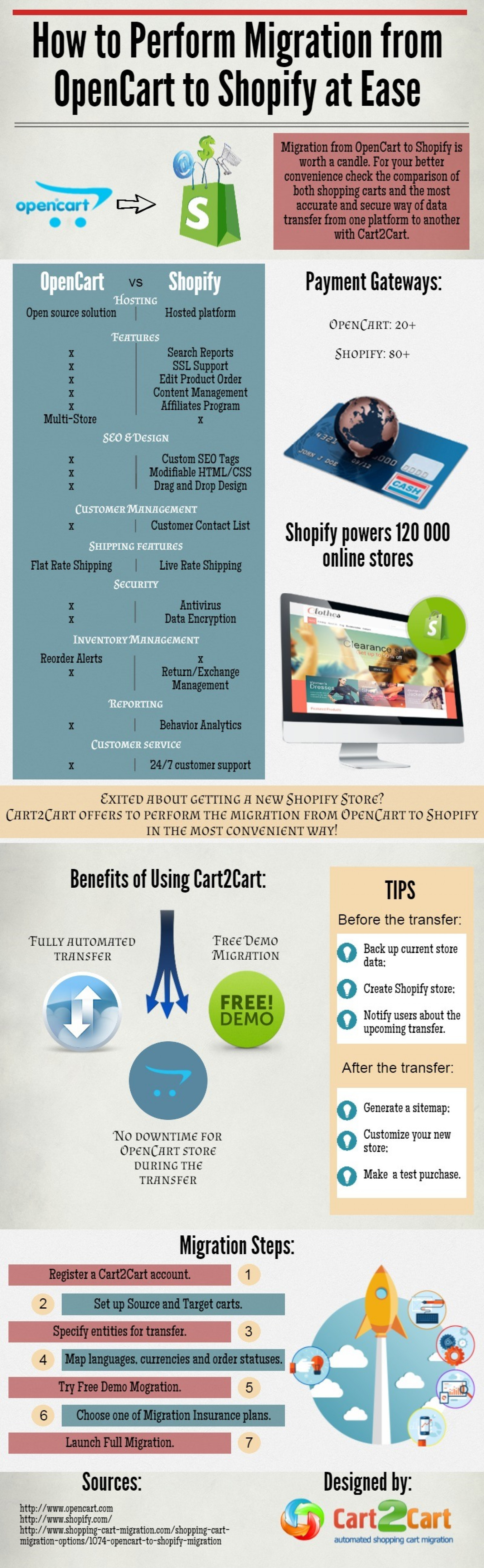 How to Perform Migration from OpenCart to Shopify at Ease Infographic