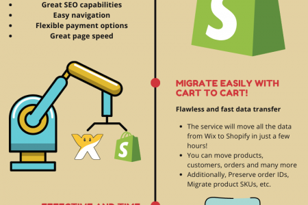 How to Perform Wix to Shopify Migration Infographic