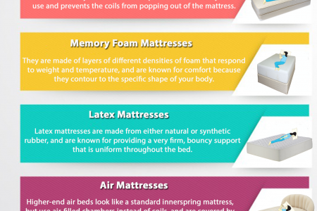 How to Pick Your Perfect Mattress Infographic